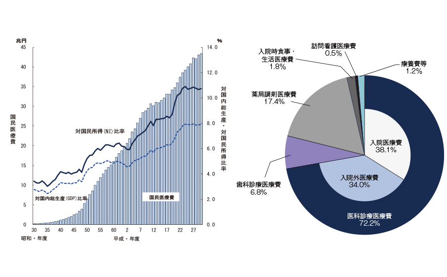 図1 国民医療費・国民総生産および国民所得比率の年次推移(左)、診療種類別国民医療費の構成割合(厚労省の資料をもとに編集部作成)。