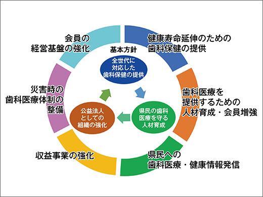 神奈川県歯科医師会、公益社団法人への移行を発表