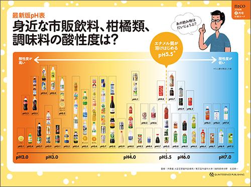 2018年2月号 「最新版 市販飲料&食材pH(酸性度)カード」