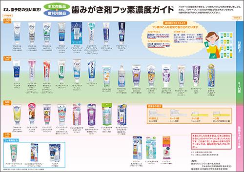 2018年1月号主な市販品&歯科用製品歯みがき剤フッ素濃度ガイド